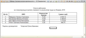Итоговый отчет о премировании сотрудников - Модуль Управление персоналом Система контроля деятельности образовательного учреждения