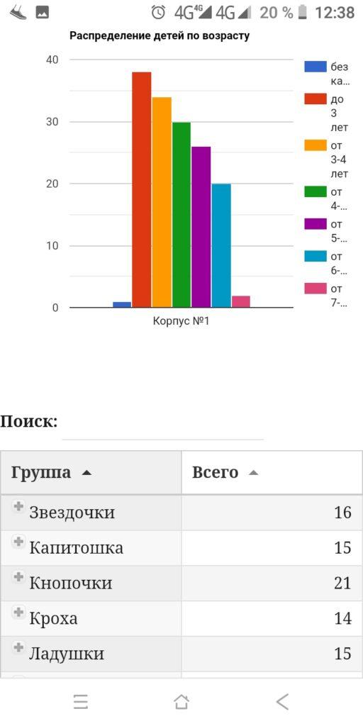 Списочный состав группы в разрезе категорий