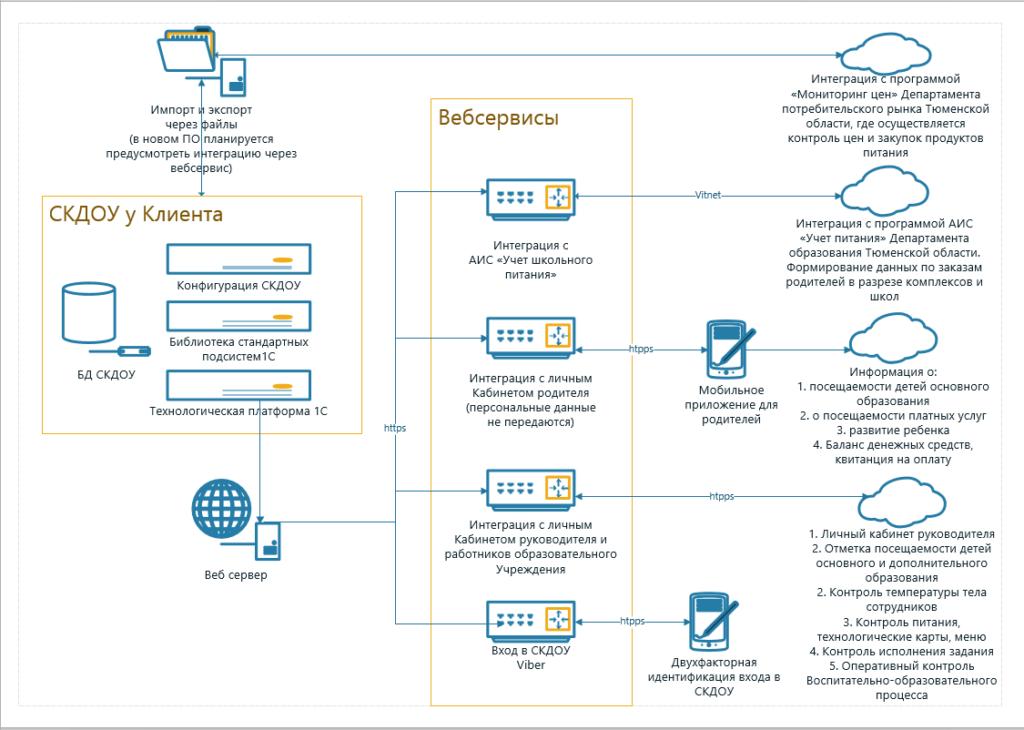 Архитектура Системы контроля деятельности образовательного учреждения